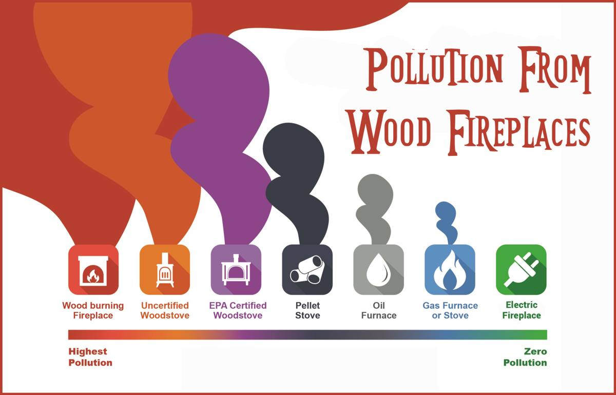Pollution From Wood Fireplaces
